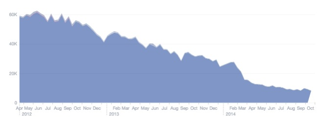 Facebook Timeline Views decline over time