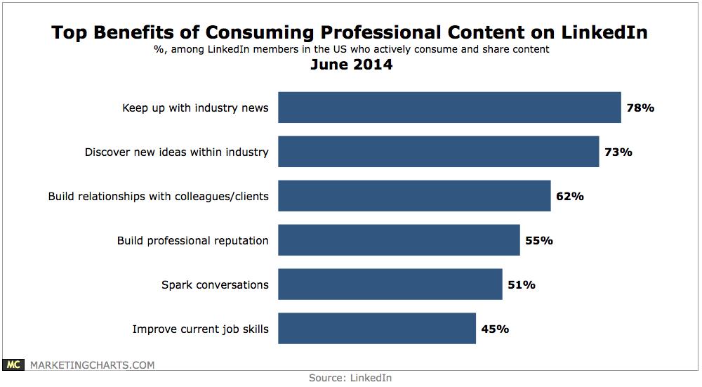 LinkedIn-Top-Benefits-Consuming-Content-on-LI-June2014.png