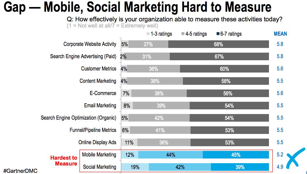 Mobile Marketing Hard to Measure