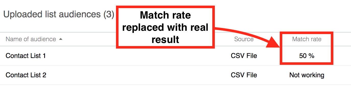 LinkedIn matched audience match rate column
